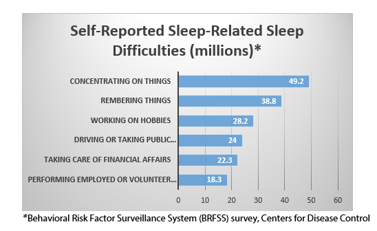 self reported sleep related sleep difficulties